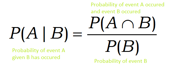 Image result for conditional probability